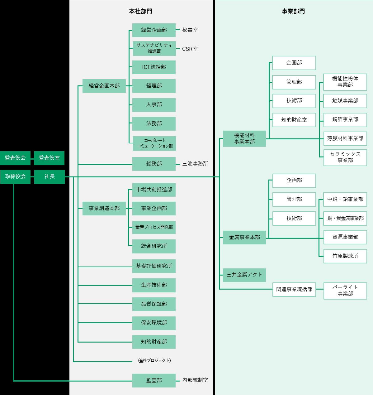 株価 鉱業 三井 金属 三井金属鉱業(5706)の目標株価・レーティング