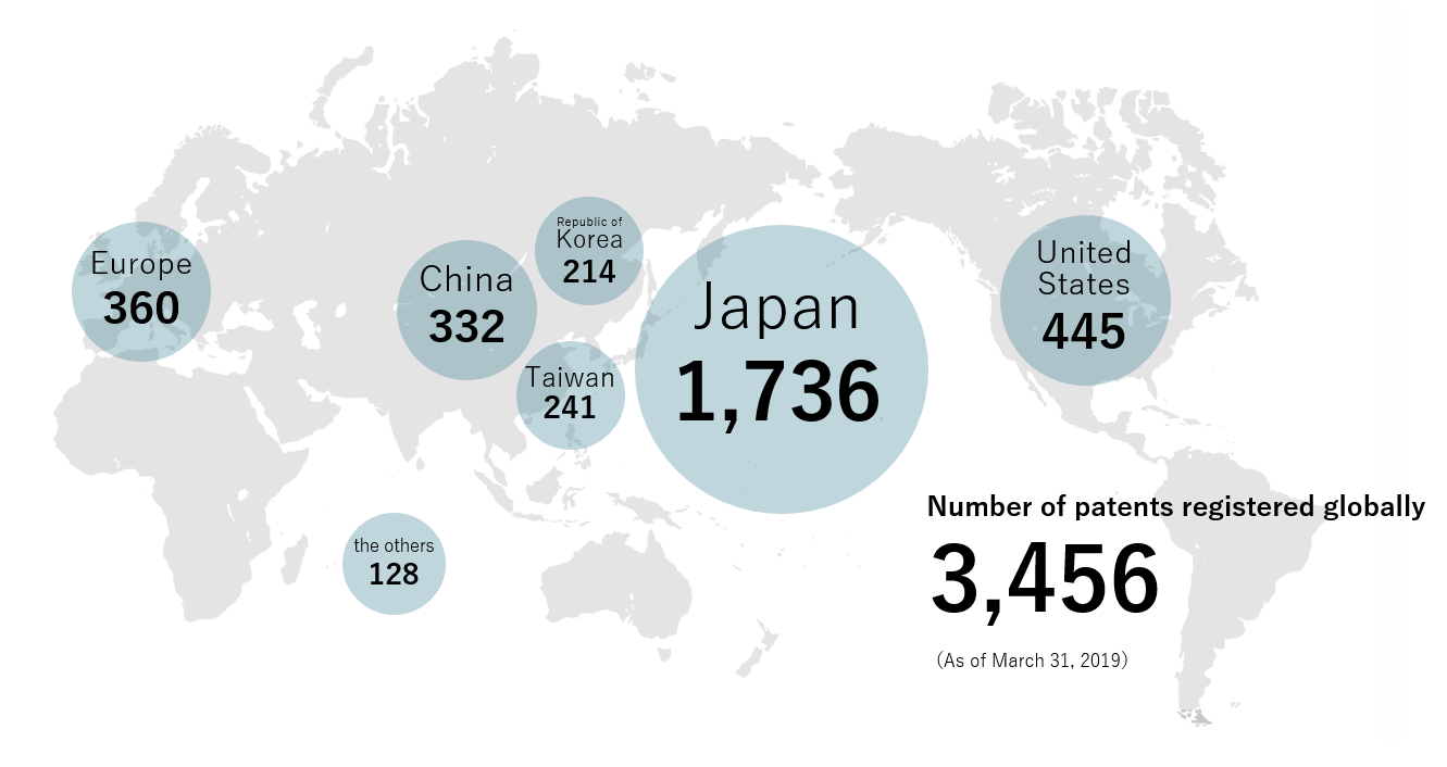 Number of patents registered globally
